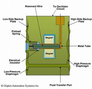 Wiring Diagram  30 Pressure Transducer Wiring Diagram