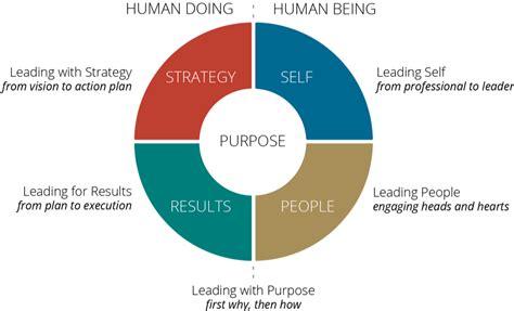 healthcare leadership training topics   descriptions