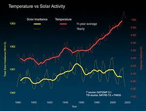 Is The Sun Causing Global Warming   U2013 Climate Change  Vital