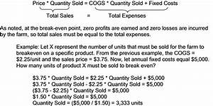Break Even Analysis Equation Selling Directly To Buyers How To Price Your Products