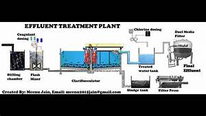 Effluent Treatment Plant Process Animation