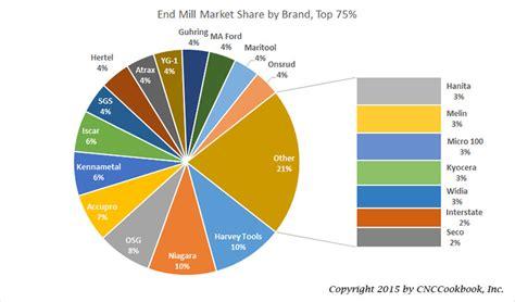Results Of 2015 Cnccookbook End Mill Brand Survey