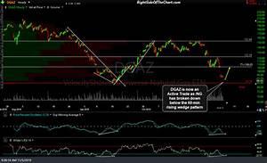 Dgaz Chart Dgaz Final Price Target Hit For 23 Profit Right Side Of