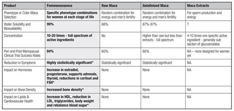 Need help picking the health insurance plan type that's right for you? MACA - Q&A on Femmenessence - PCOS Diva
