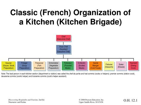 Kitchen Hierarchy In by Ppt Classic Organization Of A Kitchen Kitchen