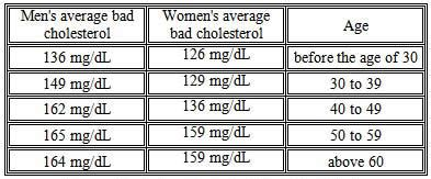 what are the normal ldl cholesterol levels ldl cholesterol care