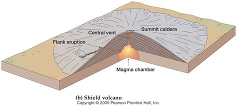 Shield Volcano Diagram Car Interior Design