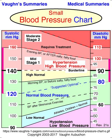 blood pressure range chart vaughn s summaries