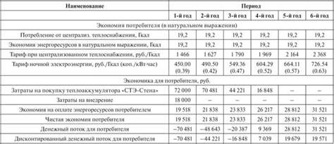 Энергетическая эффективность ветрогенератора для дома. исследование эффективности.