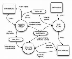 free download dfd diagram for inventory managem With addition data flow diagram software free also diagram drawing software