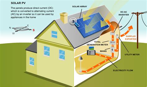 Wiring Diagram On How Work Solar Panel by How Solar Panels Solar Electricity Works Eagle