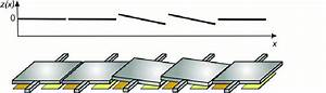 Schematic View Of The Linear Micro Mirror Array With Two