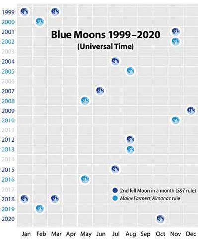blue moon variations full moon