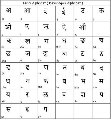learn hindi alphabet hindi language alphabet chart table