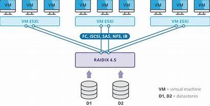 Vmware Storage Virtualization Data Cluster Vm