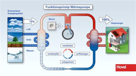wie funktioniert wärmepumpe wie funktioniert die nutzung energie aus der umgebung