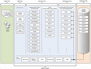 Architecture Diagrams  U2013 Java