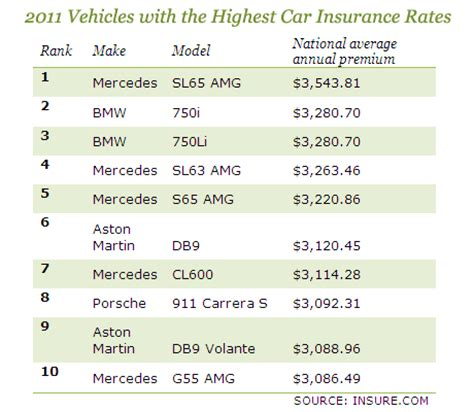 Auto Insurance: Which Cars Cost Most and Least? - CBS News