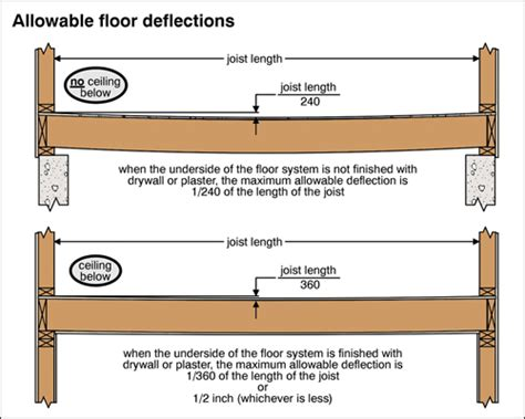 floor systems the ashi reporter inspection news