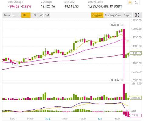 Bu sayfada 1 bitcoin kaç dolar? Flash crash du cours Bitcoin de 12123 à 10518 dollars - ConseilsCrypto.com