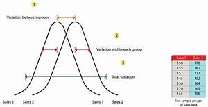 ANOVA(Analysis of Variance)