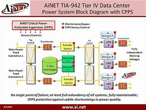 Patent Awarded To Ainet For Data Center Critical Power
