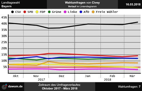 Проверьте 'landtagswahl' перевод на английский. Landtagswahl Bayern: Wahlumfrage vom 16.03.2018 von Civey | Sonntagsfrage #ltwby