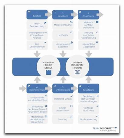 Executive Roschitz Team Prozess Ihr Nutzen Unternehmen