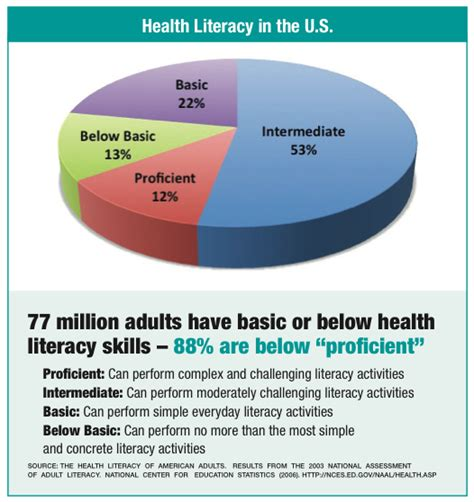 literacy health low tool tackles topics healthcare
