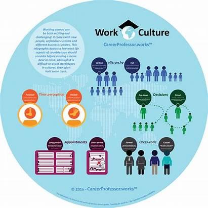 Culture Australia Works Different Cultures Cultural Explicit