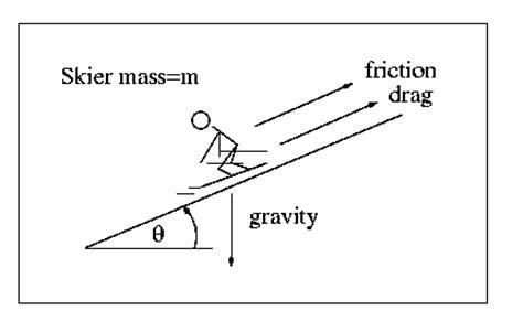 physics of snowboarding worksheet physics of skiing