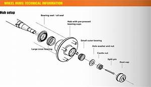 Avoid Boat Trailer Bearing Failure