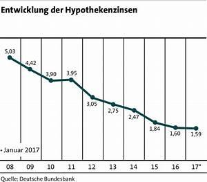 Entwicklung Hypothekenzinsen Deutschland : rahmenbedingungen lbs markt f r wohnimmobilien ~ Frokenaadalensverden.com Haus und Dekorationen