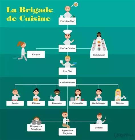 Kitchen Hierarchy In by What Is The Kitchen Hierarchy In Top Restaurants Quora