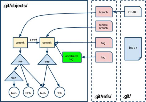 Learning Git Internals By Example Teohmdev