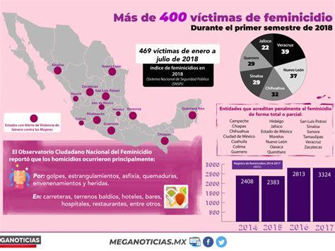 Más De 400 Víctimas De Feminicidio En México