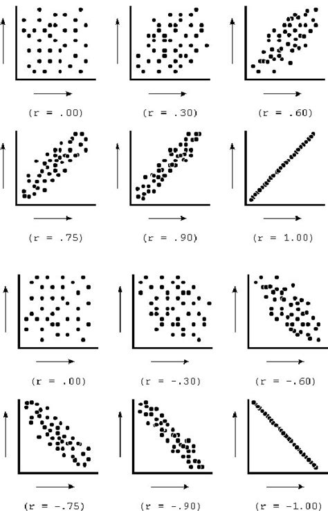 The Figure Illustrates The Strength Of Different Correlations Via Scatterplots Note That For
