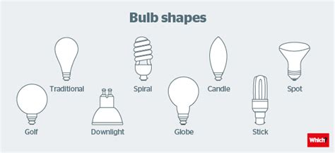 Five Tips For Choosing The Right Light Bulb Which?, Types