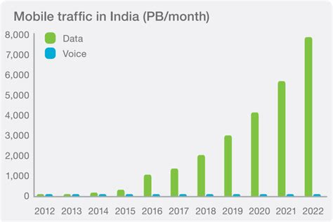 Mobile India by Mobile Data Consumption In India 11 Gb Per Active