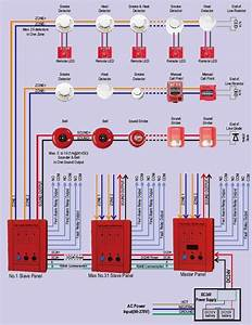 Mini 2 Zones Conventional Fire Alarm Control Panel With Manual Call Points  Smoke Det U2026