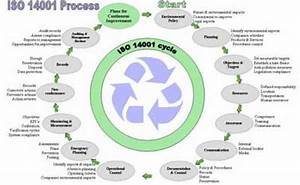 Lean  Six Sigma  Iso  Ts 16949  Training And Implementation