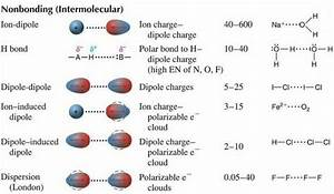 What Is Intermolecular Force