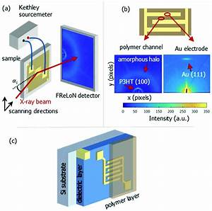 Local Scale Structural Changes Of Working Ofet Devices