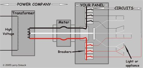 Understand Your House Wiring System Home Electrical