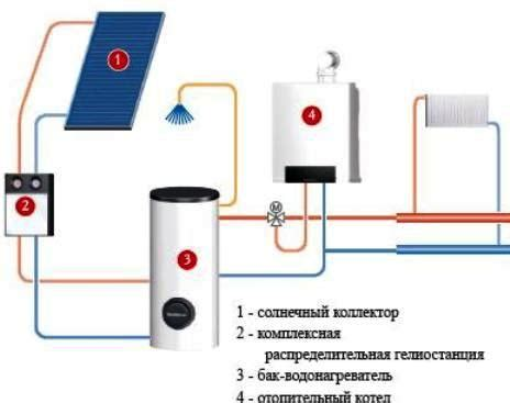 Солнечный ваккумный коллектор опыт применения? сибирское домовладение . форум