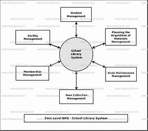 School Library System Dataflow Diagram  Dfd  Freeprojectz
