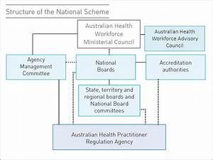 National Registration and Accreditation Scheme for health ...