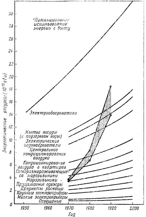 Способы экономии электроэнергии на производстве и повышение конкурентоспособности выпускаемой продукции ЭнергоСовет.ru