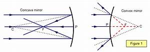 Image Of Convex And Concave Mirror Science Light