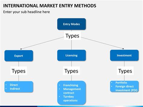 international market entry methods sketchbubble